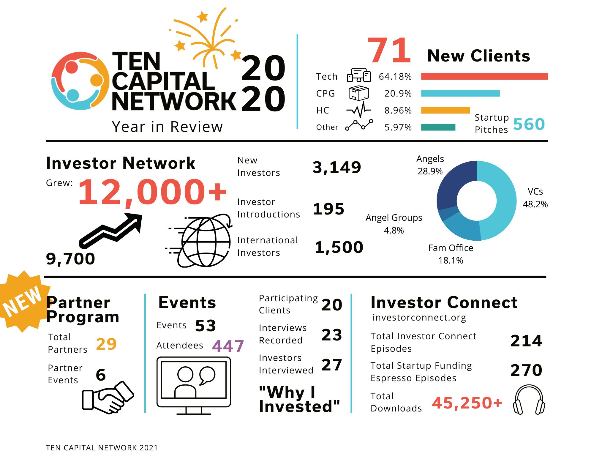 ten capital 2020